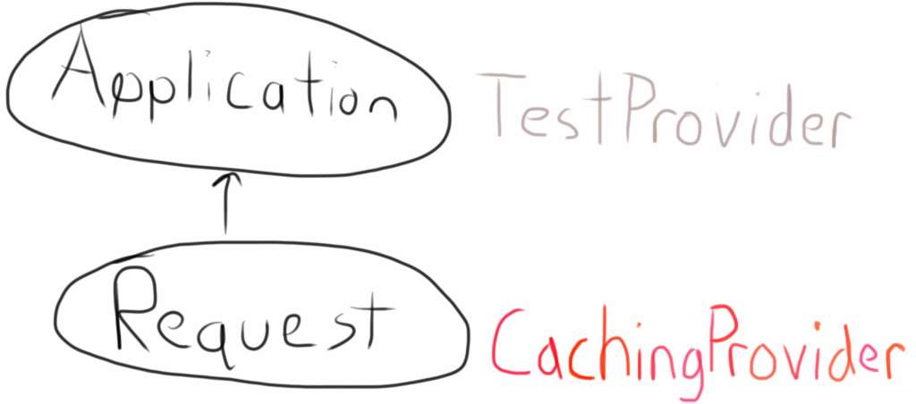An image of the Application and Request containers with the TestProvider and CachingProvider respectively beside them